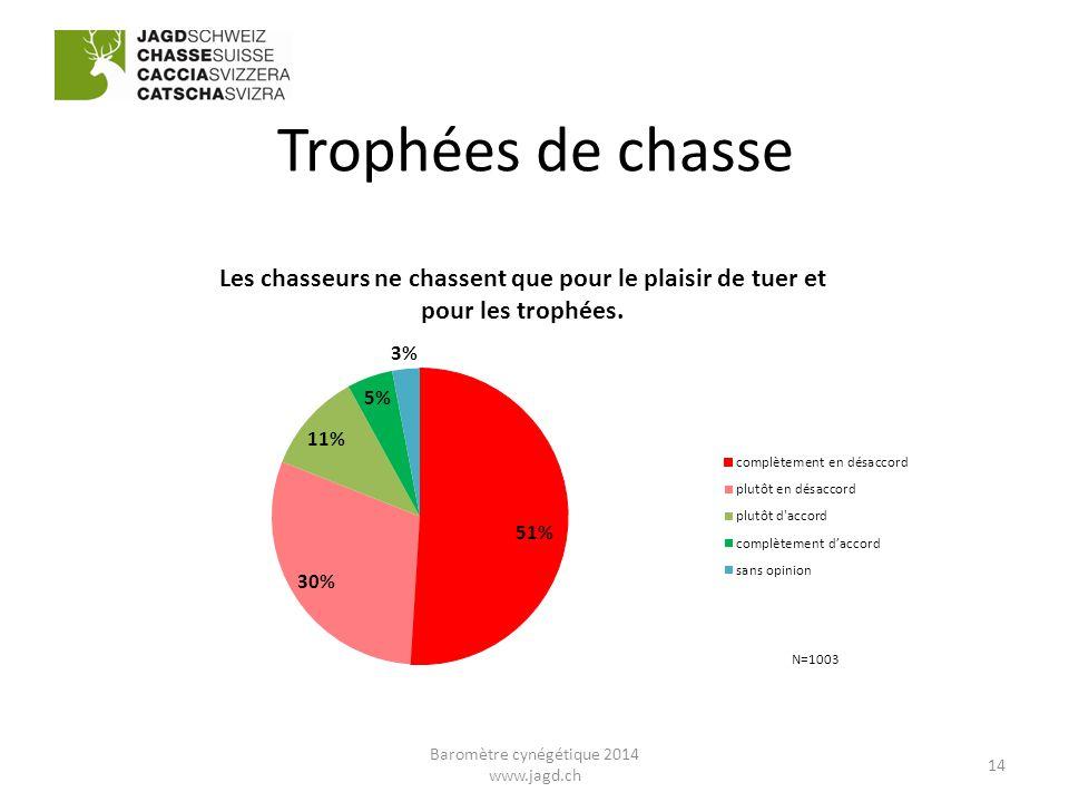 Trophées de chasse 14 Baromètre cynégétique 2014 www.jagd.ch