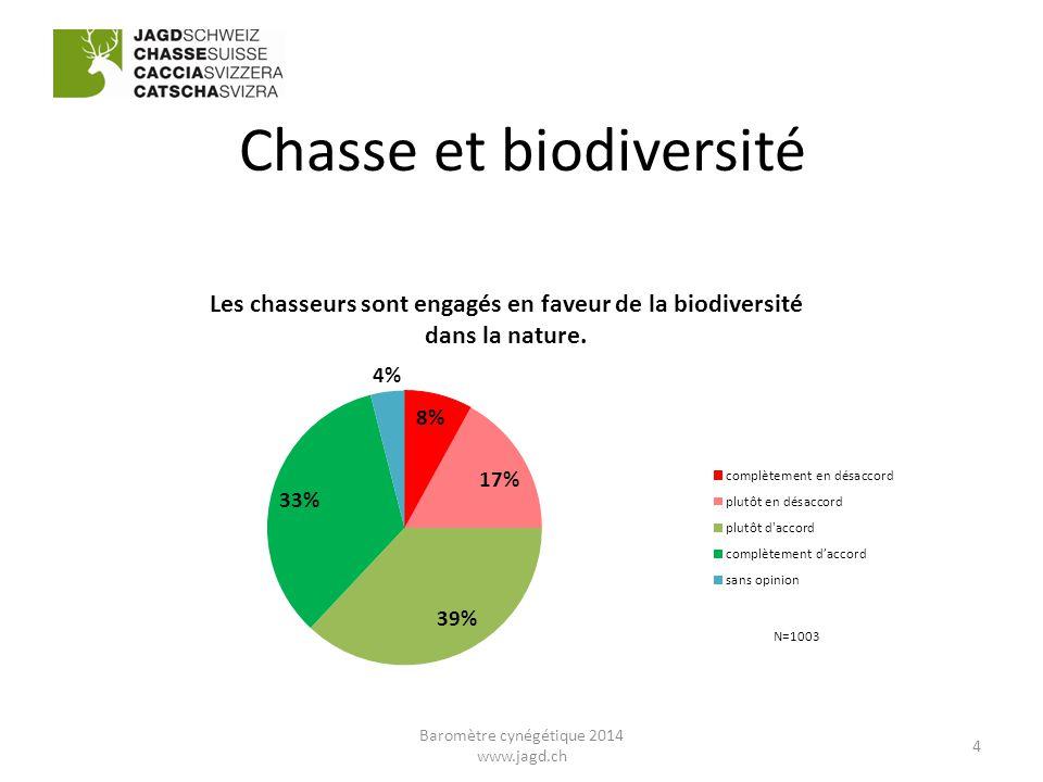 Chasse et biodiversité 4 Baromètre cynégétique 2014 www.jagd.ch