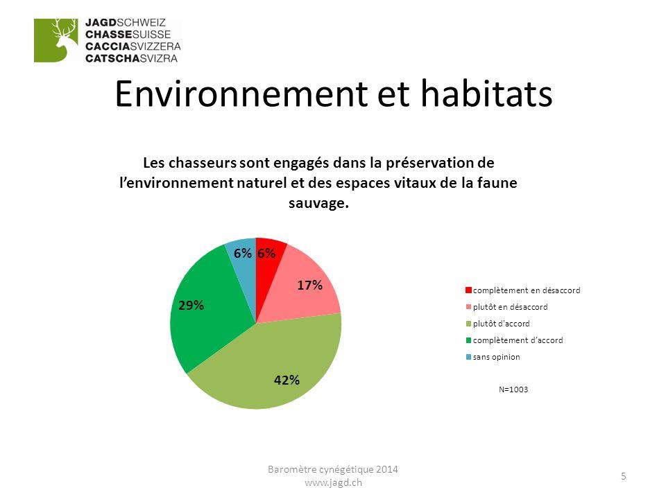 Environnement et habitats N=1003 5 Baromètre cynégétique 2014 www.jagd.ch