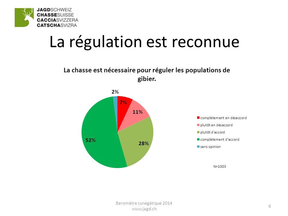 La régulation est reconnue 6 Baromètre cynégétique 2014 www.jagd.ch
