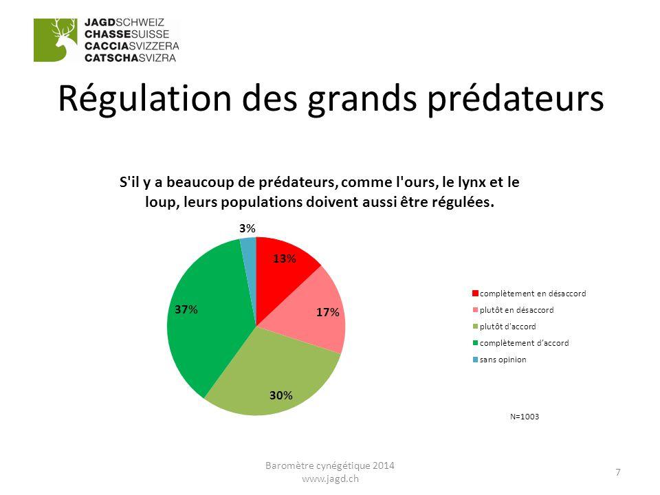 Régulation des grands prédateurs 7 Baromètre cynégétique 2014 www.jagd.ch