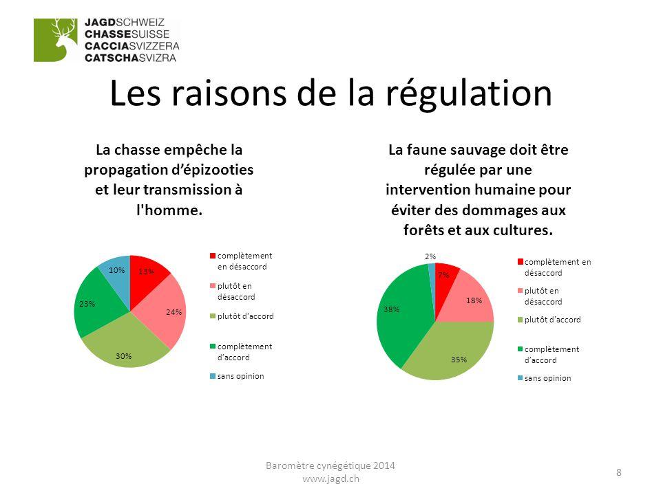 Les raisons de la régulation 8 Baromètre cynégétique 2014 www.jagd.ch