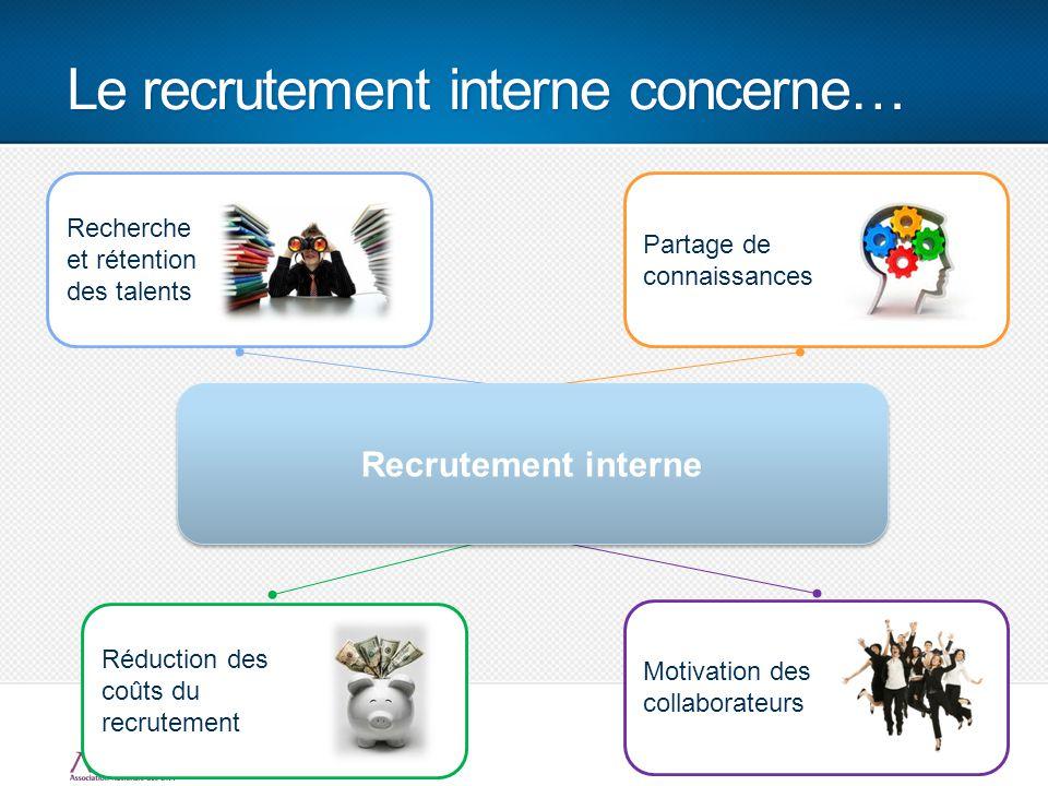 Le recrutement interne concerne… 11 Motivation des collaborateurs Réduction des coûts du recrutement Partage de connaissances Recherche et rétention d