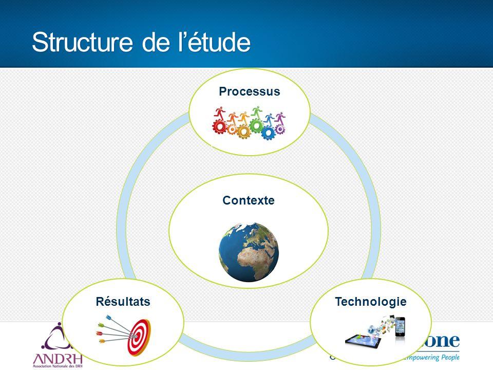 Structure de l'étude Contexte ProcessusRésultatsTechnologie