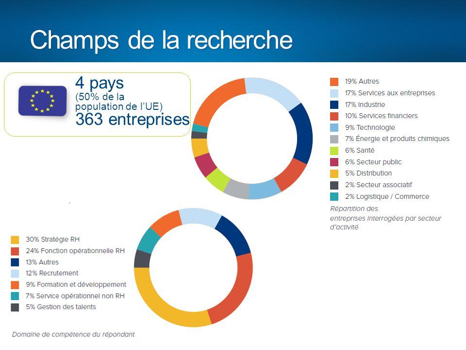Champs de la recherche 4 pays (50% de la population de l'UE) 363 entreprises