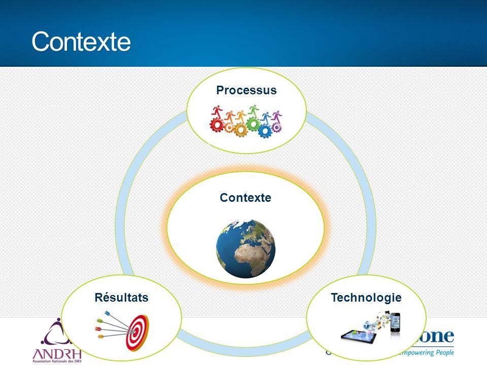 Contexte Contexte ProcessusRésultatsTechnologie