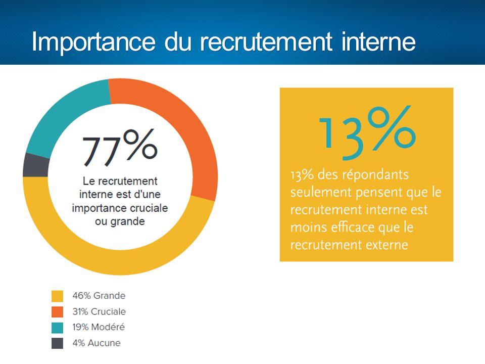 Importance du recrutement interne 16