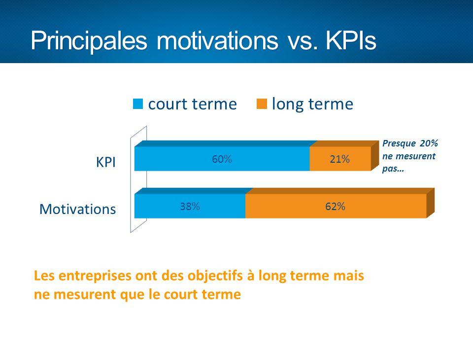 Principales motivations vs. KPIs Presque 20% ne mesurent pas… Les entreprises ont des objectifs à long terme mais ne mesurent que le court terme