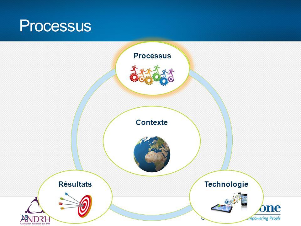 Processus 18 Contexte ProcessusRésultatsTechnologie