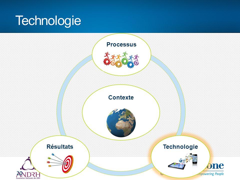 Technologie 20 Contexte ProcessusRésultatsTechnologie