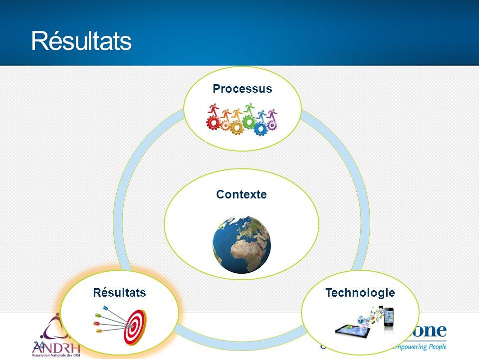 Résultats 24 Contexte ProcessusRésultatsTechnologie