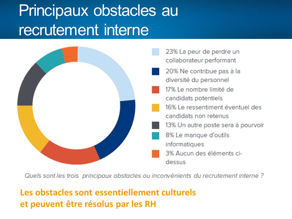 Principaux obstacles au recrutement interne Les obstacles sont essentiellement culturels et peuvent être résolus par les RH