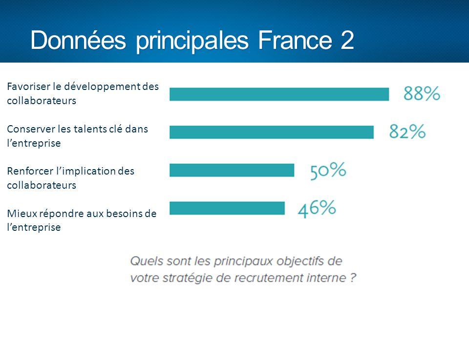 Données principales France 2 Favoriser le développement des collaborateurs Conserver les talents clé dans l'entreprise Renforcer l'implication des col