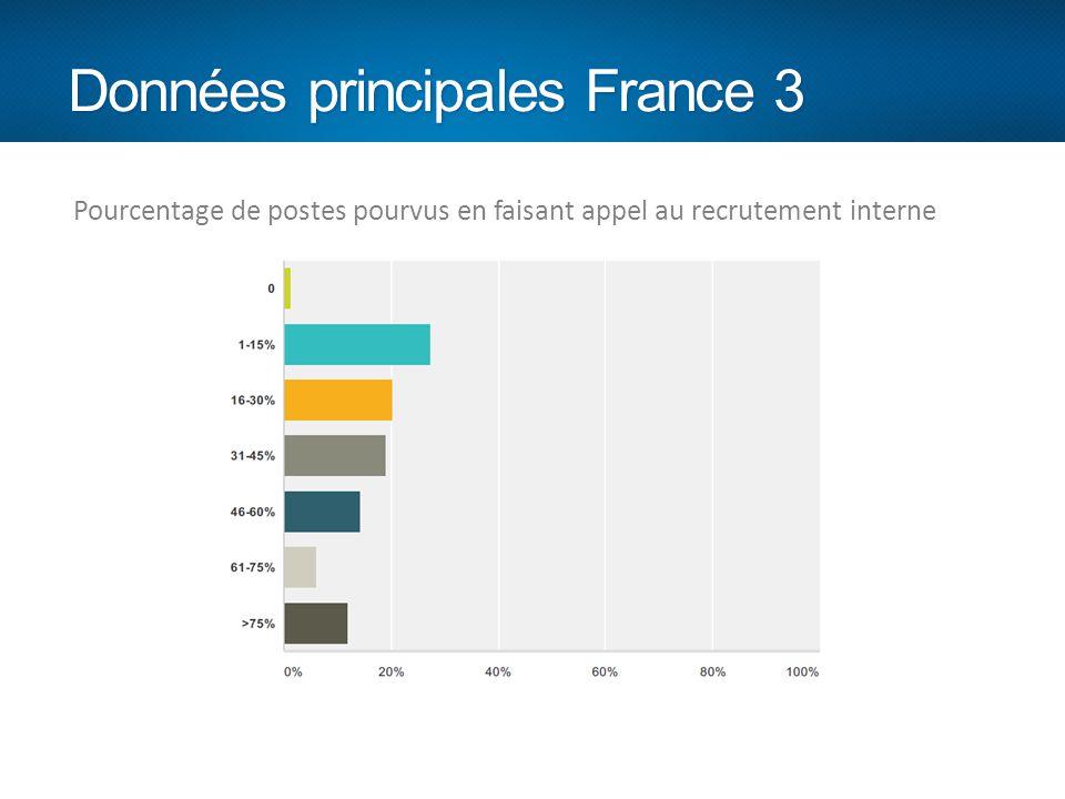 Pourcentage de postes pourvus en faisant appel au recrutement interne Données principales France 3 Pourcentage de postes pourvus en faisant appel au r