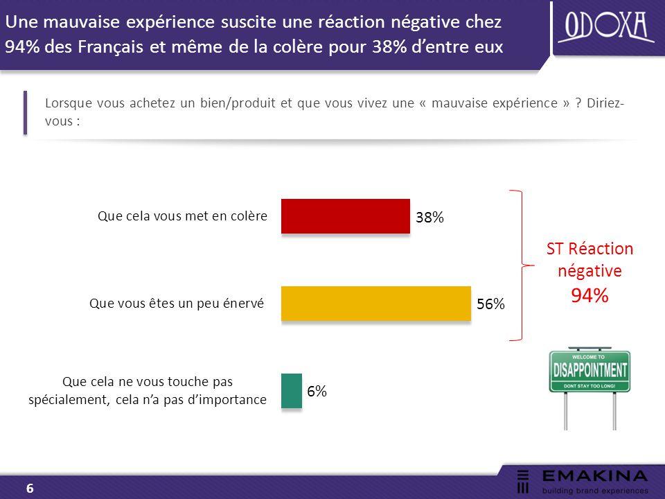 6 Une mauvaise expérience suscite une réaction négative chez 94% des Français et même de la colère pour 38% d'entre eux Lorsque vous achetez un bien/produit et que vous vivez une « mauvaise expérience » .