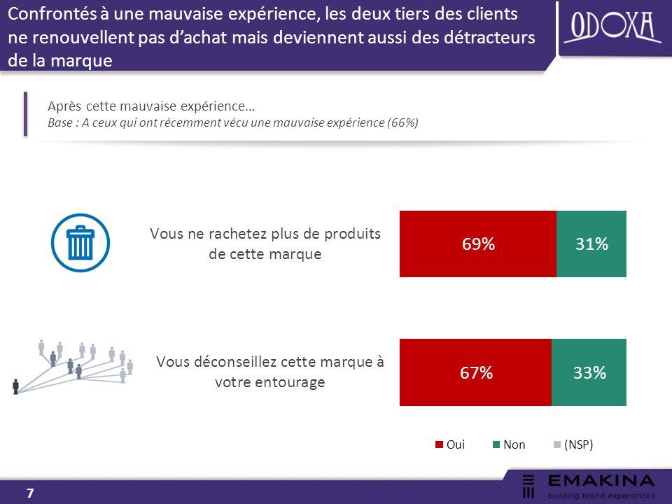 7 Après cette mauvaise expérience… Base : A ceux qui ont récemment vécu une mauvaise expérience (66%) Confrontés à une mauvaise expérience, les deux tiers des clients ne renouvellent pas d'achat mais deviennent aussi des détracteurs de la marque