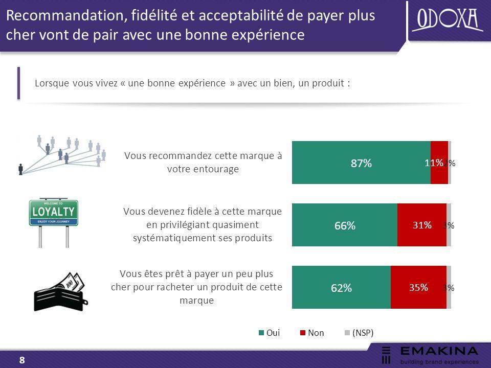 9 Près des deux tiers des clients se fient en priorité à leur propre expérience de la marque plutôt qu'à d'autres sources Lorsque vous devez acheter un bien ou un produit de marque… vous vous fiez plutôt : ST Expérience : 82%