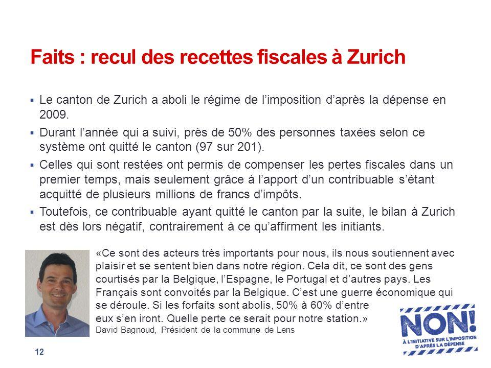 Faits : recul des recettes fiscales à Zurich  Le canton de Zurich a aboli le régime de l'imposition d'après la dépense en 2009.