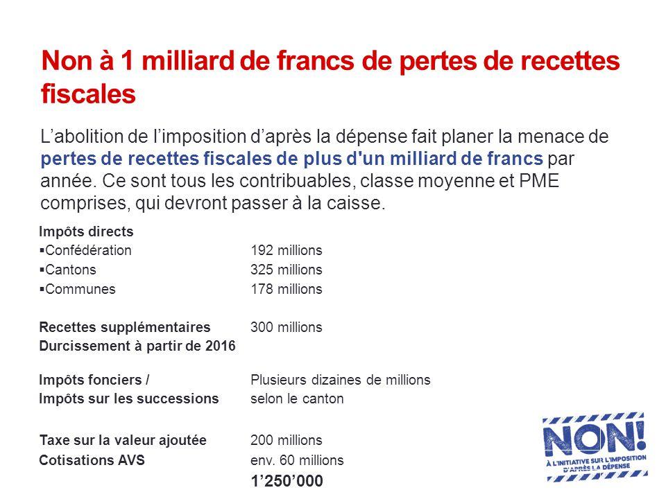 Non à 1 milliard de francs de pertes de recettes fiscales L'abolition de l'imposition d'après la dépense fait planer la menace de pertes de recettes fiscales de plus d un milliard de francs par année.