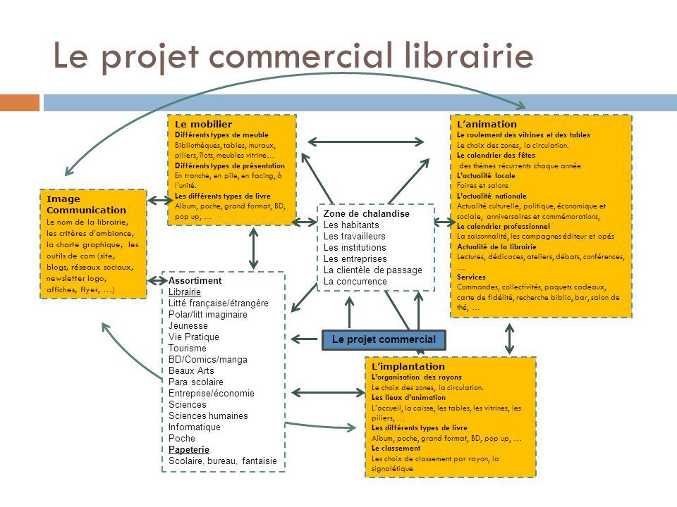 Le projet commercial librairie Le mobilier Différents types de meuble Bibliothèques, tables, muraux, piliers, îlots, meubles vitrine… Différents types de présentation En tranche, en pile, en facing, à l'unité.