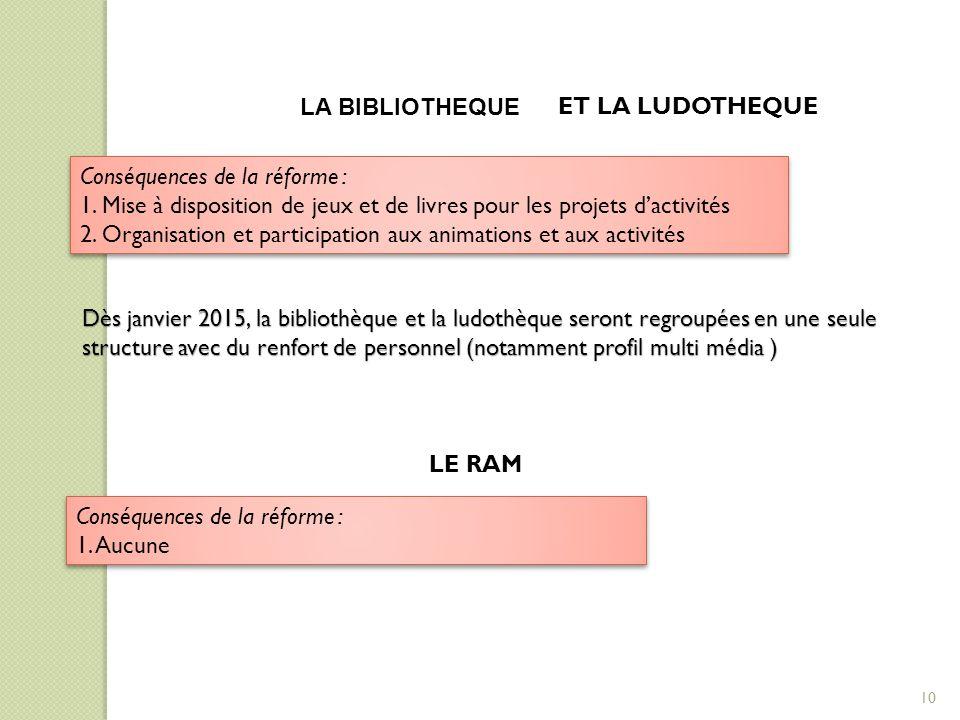 LA BIBLIOTHEQUE Conséquences de la réforme : 1. Mise à disposition de jeux et de livres pour les projets d'activités 2. Organisation et participation