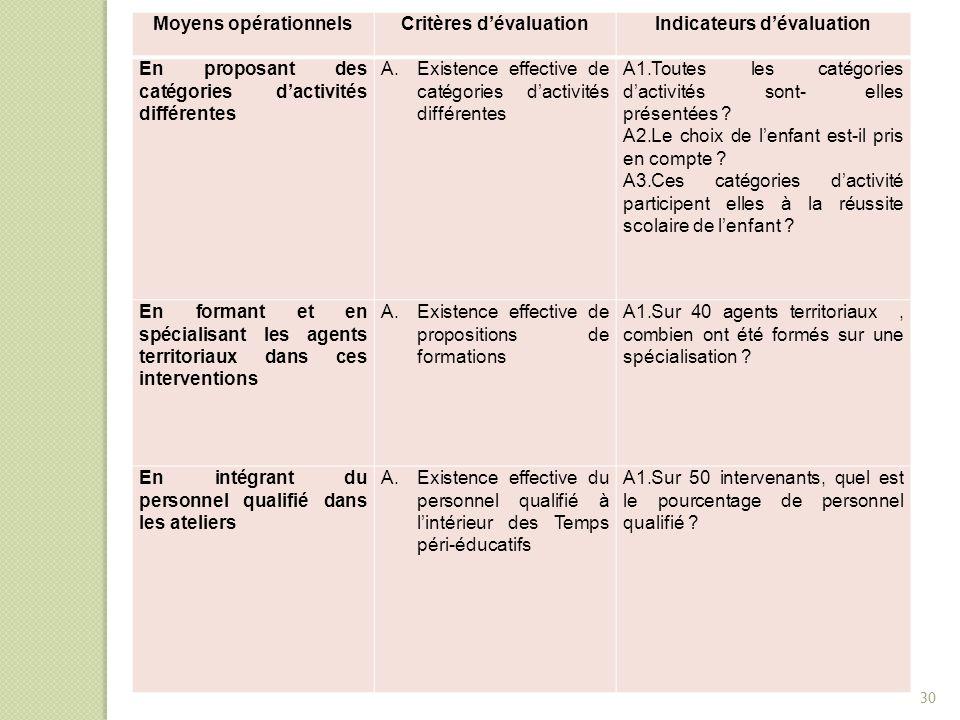 Moyens opérationnelsCritères d'évaluationIndicateurs d'évaluation En proposant des catégories d'activités différentes A.Existence effective de catégor