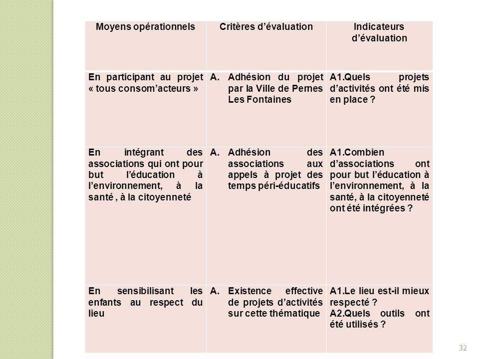 Moyens opérationnelsCritères d'évaluationIndicateurs d'évaluation En participant au projet « tous consom'acteurs » A.Adhésion du projet par la Ville d