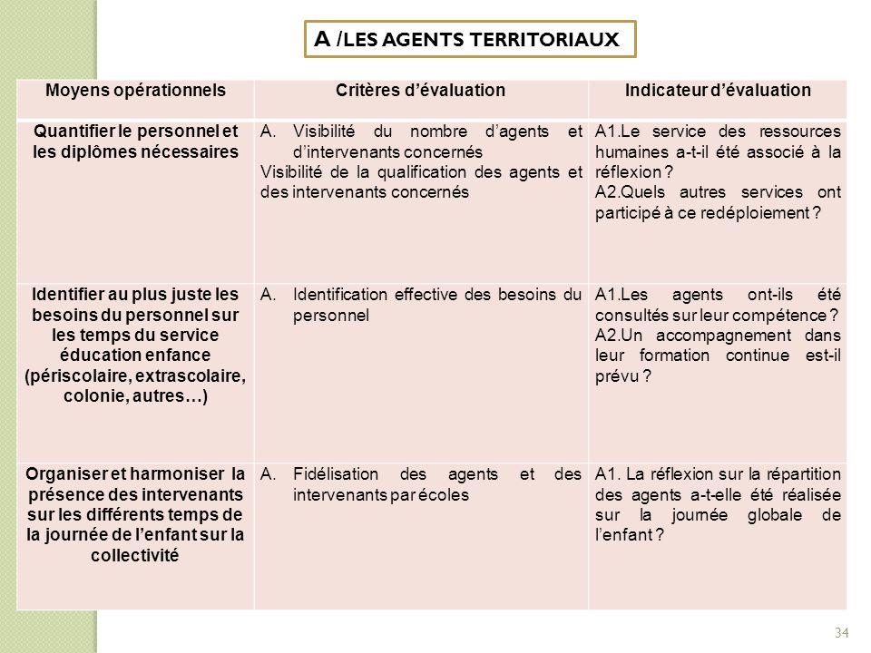 A / LES AGENTS TERRITORIAUX Moyens opérationnelsCritères d'évaluationIndicateur d'évaluation Quantifier le personnel et les diplômes nécessaires A.Vis