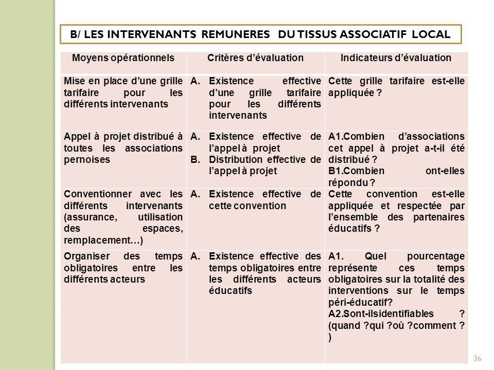 B/ LES INTERVENANTS REMUNERES DU TISSUS ASSOCIATIF LOCAL Moyens opérationnelsCritères d'évaluationIndicateurs d'évaluation Mise en place d'une grille