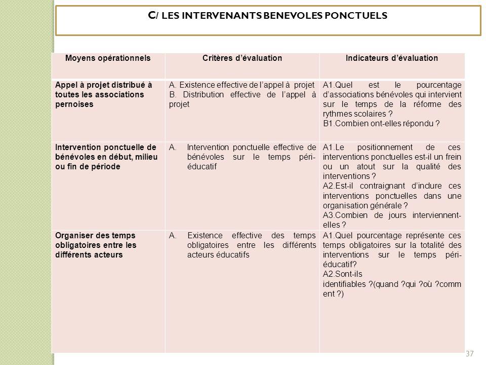 Moyens opérationnelsCritères d'évaluationIndicateurs d'évaluation Appel à projet distribué à toutes les associations pernoises A. Existence effective