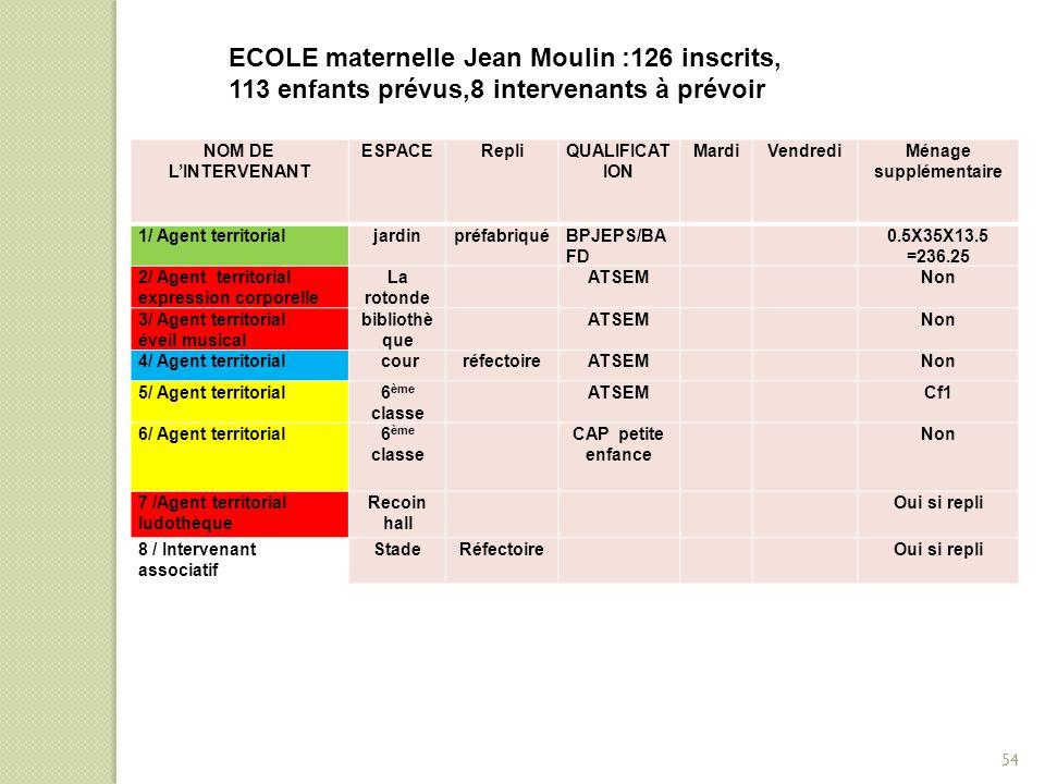 NOM DE L'INTERVENANT ESPACERepliQUALIFICAT ION MardiVendrediMénage supplémentaire 1/ Agent territorialjardinpréfabriqué BPJEPS/BA FD 0.5X35X13.5 =236.
