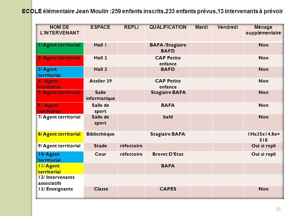 ECOLE élémentaire Jean Moulin :259 enfants inscrits,233 enfants prévus,13 intervenants à prévoir 55