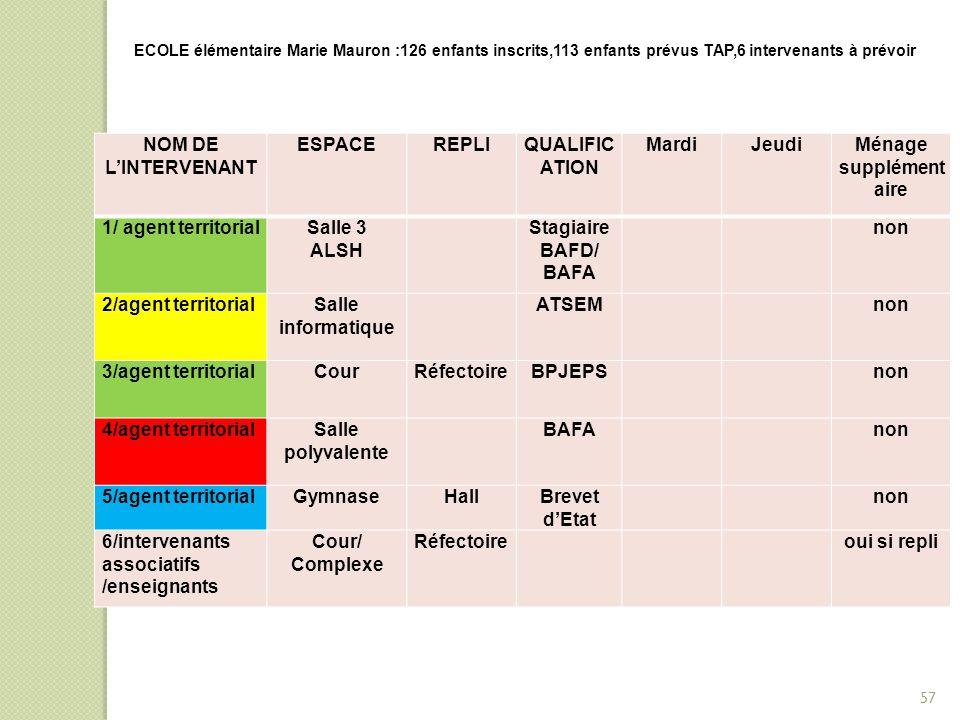 NOM DE L'INTERVENANT ESPACEREPLIQUALIFIC ATION MardiJeudiMénage supplément aire 1/ agent territorialSalle 3 ALSH Stagiaire BAFD/ BAFA non 2/agent terr