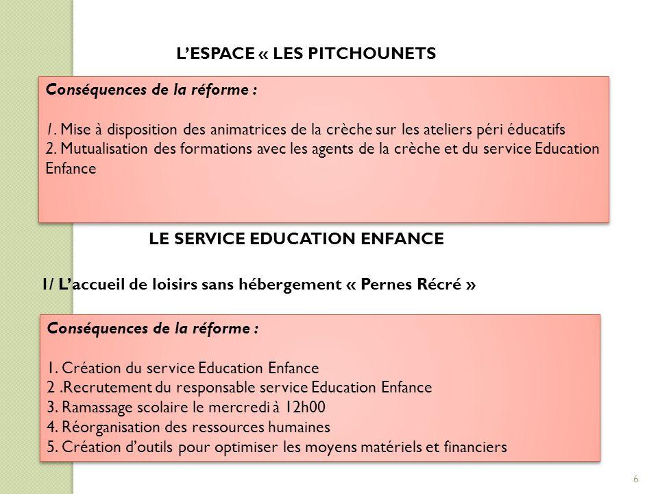L'ESPACE « LES PITCHOUNETS Conséquences de la réforme : 1. Mise à disposition des animatrices de la crèche sur les ateliers péri éducatifs 2. Mutualis