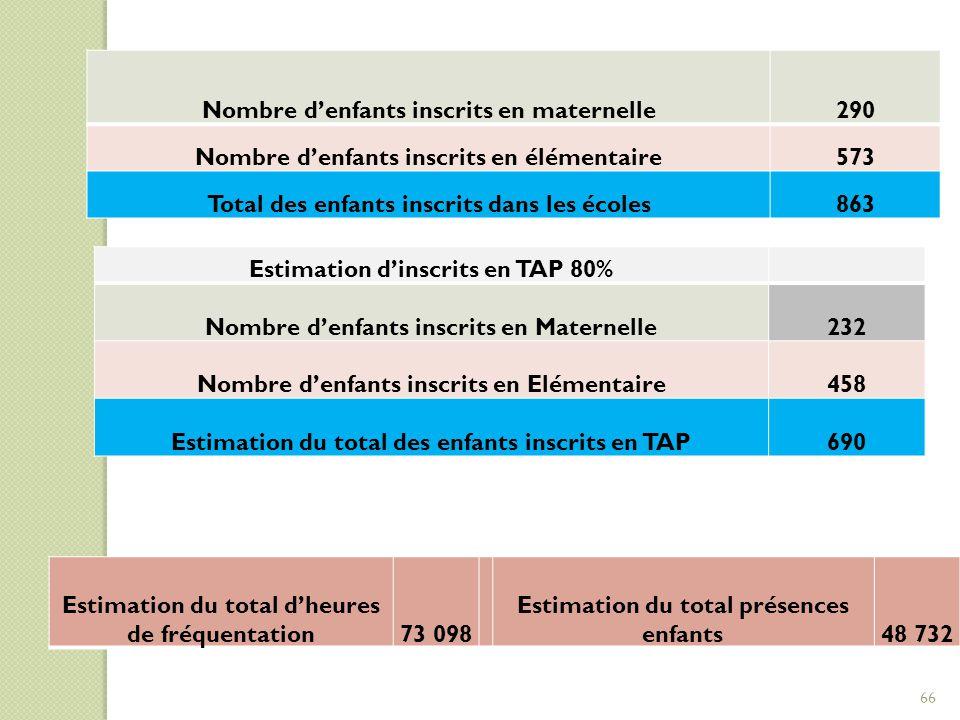 Estimation d'inscrits en TAP 80% Nombre d'enfants inscrits en Maternelle232 Nombre d'enfants inscrits en Elémentaire458 Estimation du total des enfant