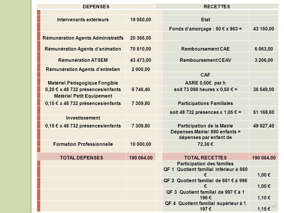 DEPENSESRECETTES Intervenants extérieurs19 050,00Etat Fonds d'amorçage : 50 € x 863 =43 150,00 Rémunération Agents Administratifs20 365,00 Rémunératio
