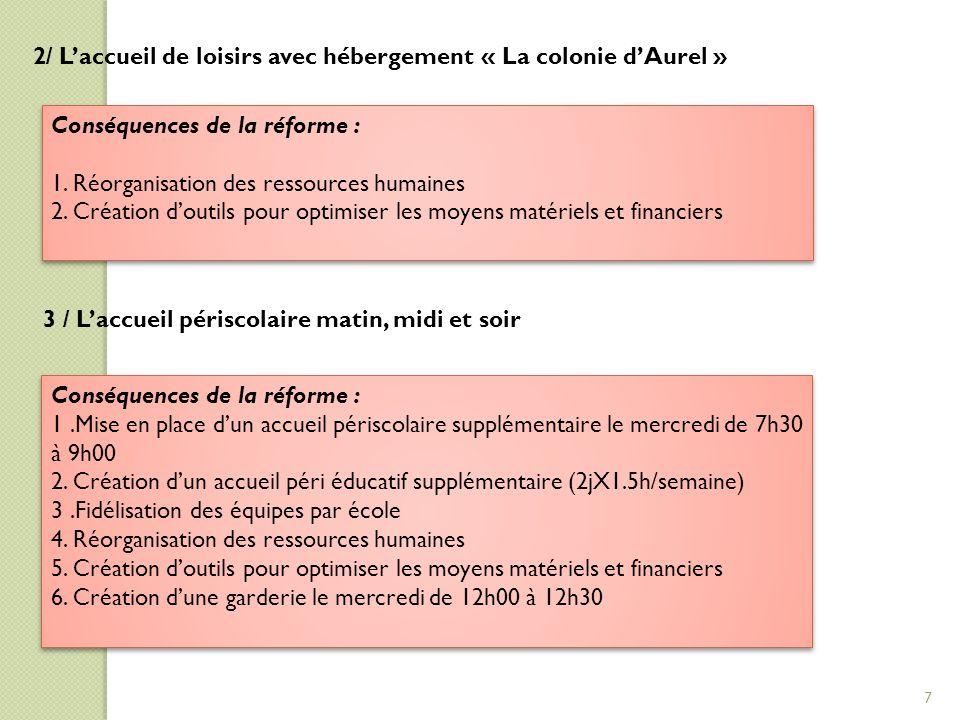 2/ L'accueil de loisirs avec hébergement « La colonie d'Aurel » Conséquences de la réforme : 1. Réorganisation des ressources humaines 2. Création d'o