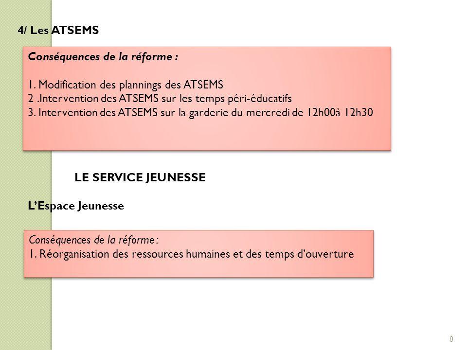 4/ Les ATSEMS Conséquences de la réforme : 1. Modification des plannings des ATSEMS 2.Intervention des ATSEMS sur les temps péri-éducatifs 3. Interven