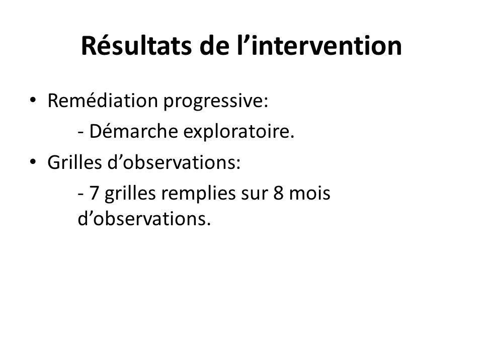 Résultats de l'intervention Remédiation progressive: - Démarche exploratoire. Grilles d'observations: - 7 grilles remplies sur 8 mois d'observations.