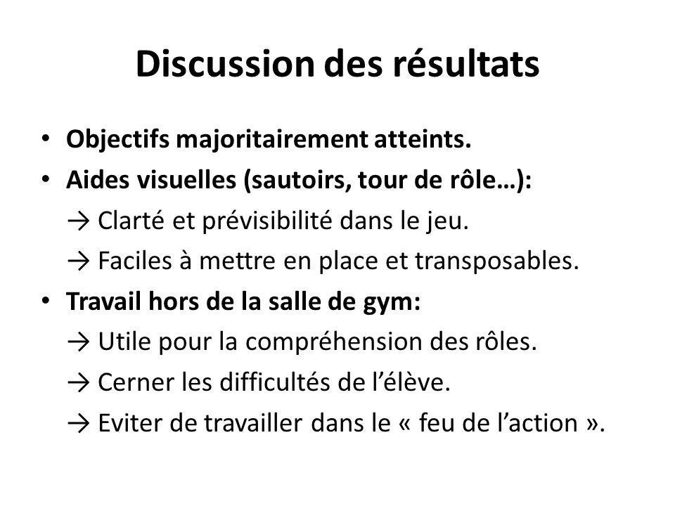 Discussion des résultats Objectifs majoritairement atteints. Aides visuelles (sautoirs, tour de rôle…): → Clarté et prévisibilité dans le jeu. → Facil