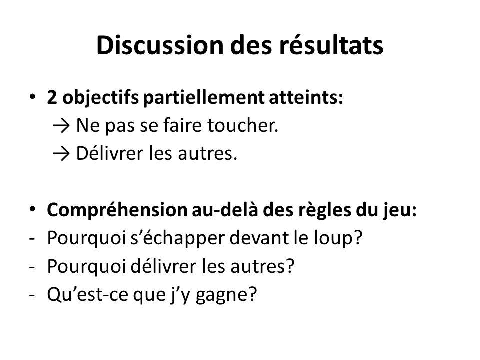 Discussion des résultats 2 objectifs partiellement atteints: → Ne pas se faire toucher. → Délivrer les autres. Compréhension au-delà des règles du jeu