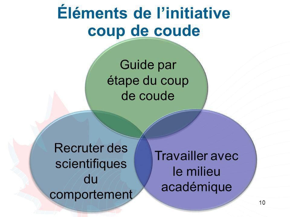 Éléments de l'initiative coup de coude 10 Guide par étape du coup de coude Recruter des scientifiques du comportement Travailler avec le milieu académ