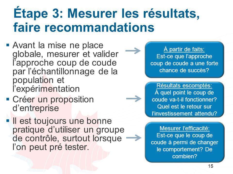 Étape 3: Mesurer les résultats, faire recommandations  Avant la mise ne place globale, mesurer et valider l'approche coup de coude par l'échantillonn