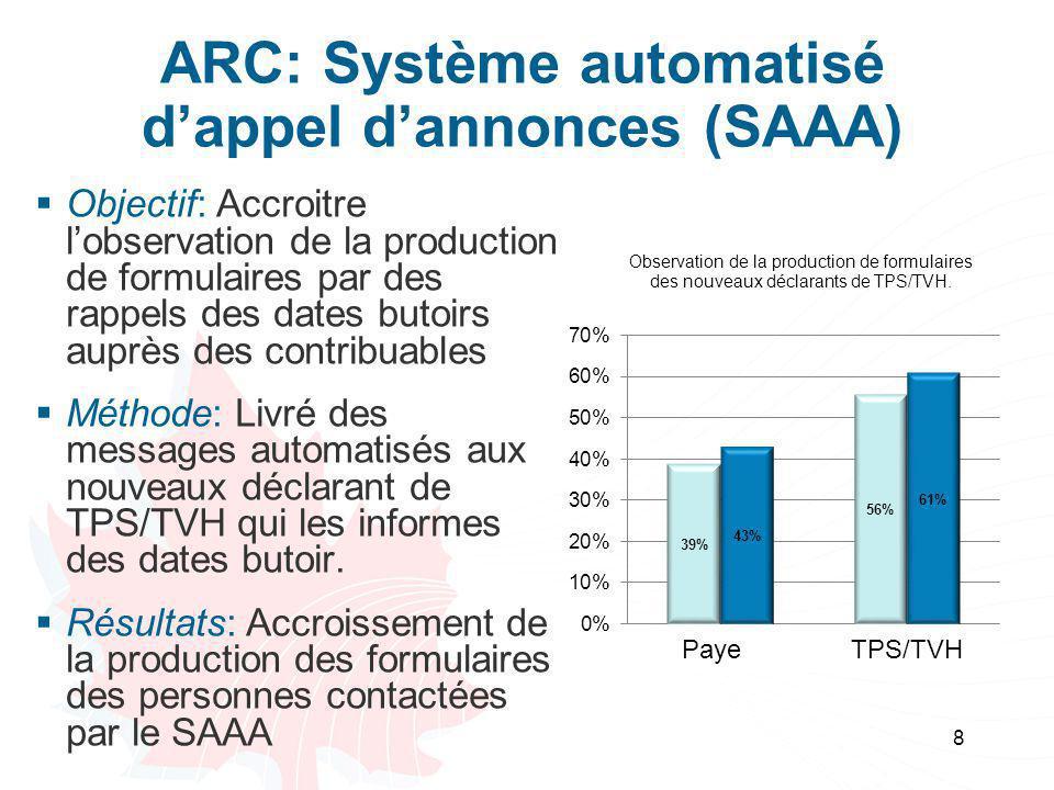 ARC: Système automatisé d'appel d'annonces (SAAA)  Objectif: Accroitre l'observation de la production de formulaires par des rappels des dates butoir