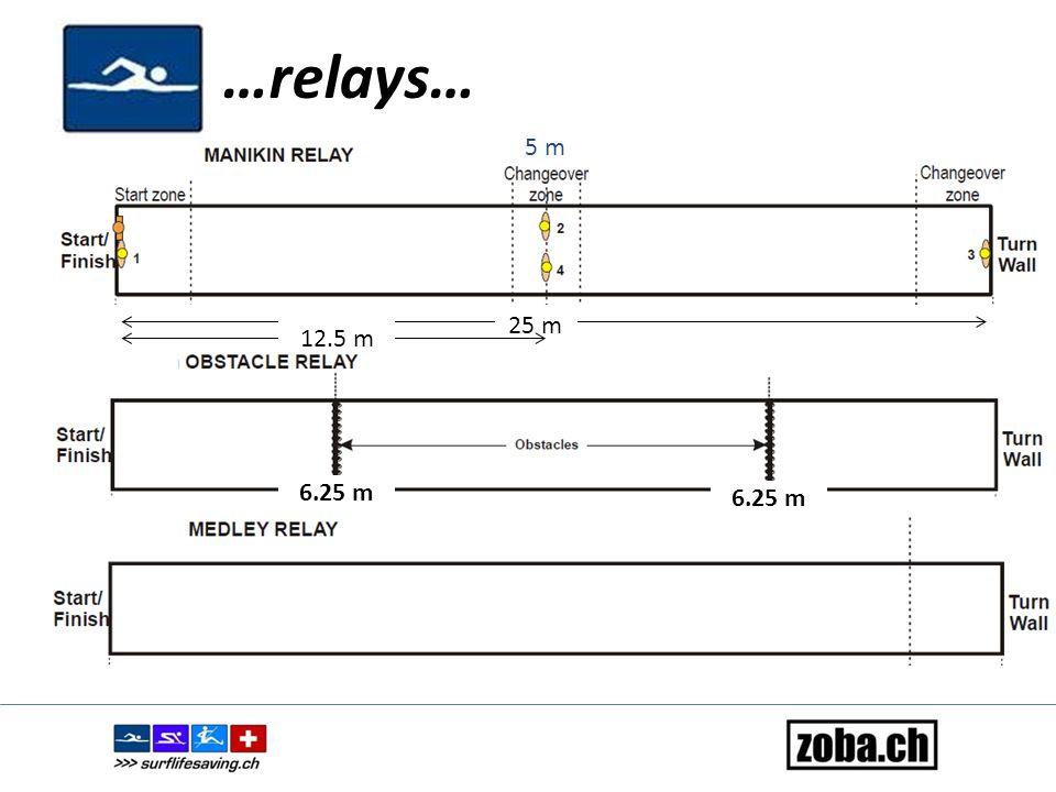 …4x12m linethrow relay… La situation de départ: Les nageurs 1 et 2 sont sur le bord du bassin.