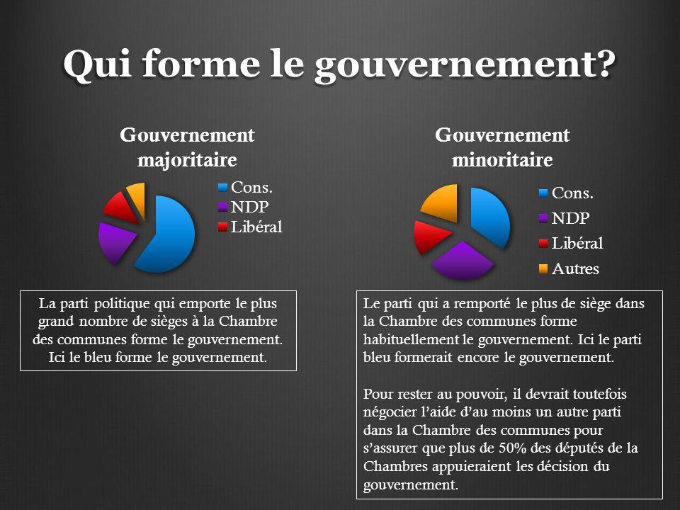 Qui forme le gouvernement? La parti politique qui emporte le plus grand nombre de sièges à la Chambre des communes forme le gouvernement. Ici le bleu