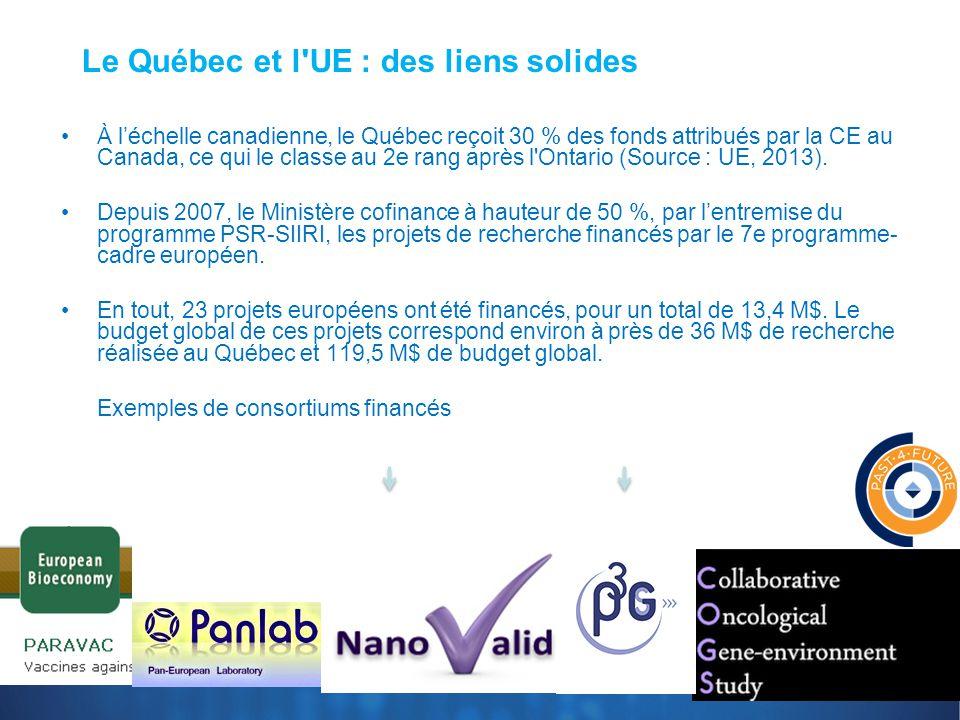 Le Québec et l'UE : des liens solides À l'échelle canadienne, le Québec reçoit 30 % des fonds attribués par la CE au Canada, ce qui le classe au 2e ra