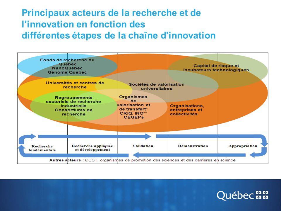 Principaux acteurs de la recherche et de l'innovation en fonction des différentes étapes de la chaîne d'innovation