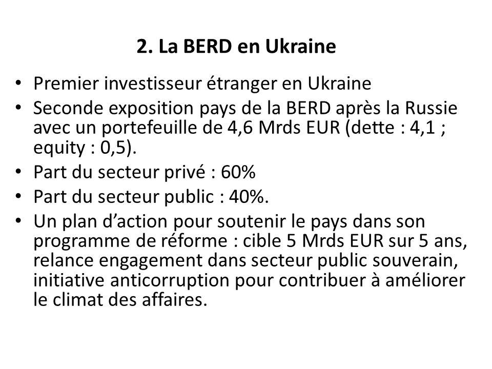 2. La BERD en Ukraine Premier investisseur étranger en Ukraine Seconde exposition pays de la BERD après la Russie avec un portefeuille de 4,6 Mrds EUR