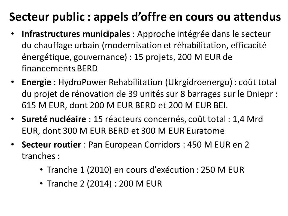 Secteur public : appels d'offre en cours ou attendus Infrastructures municipales : Approche intégrée dans le secteur du chauffage urbain (modernisation et réhabilitation, efficacité énergétique, gouvernance) : 15 projets, 200 M EUR de financements BERD Energie : HydroPower Rehabilitation (Ukrgidroenergo) : coût total du projet de rénovation de 39 unités sur 8 barrages sur le Dniepr : 615 M EUR, dont 200 M EUR BERD et 200 M EUR BEI.